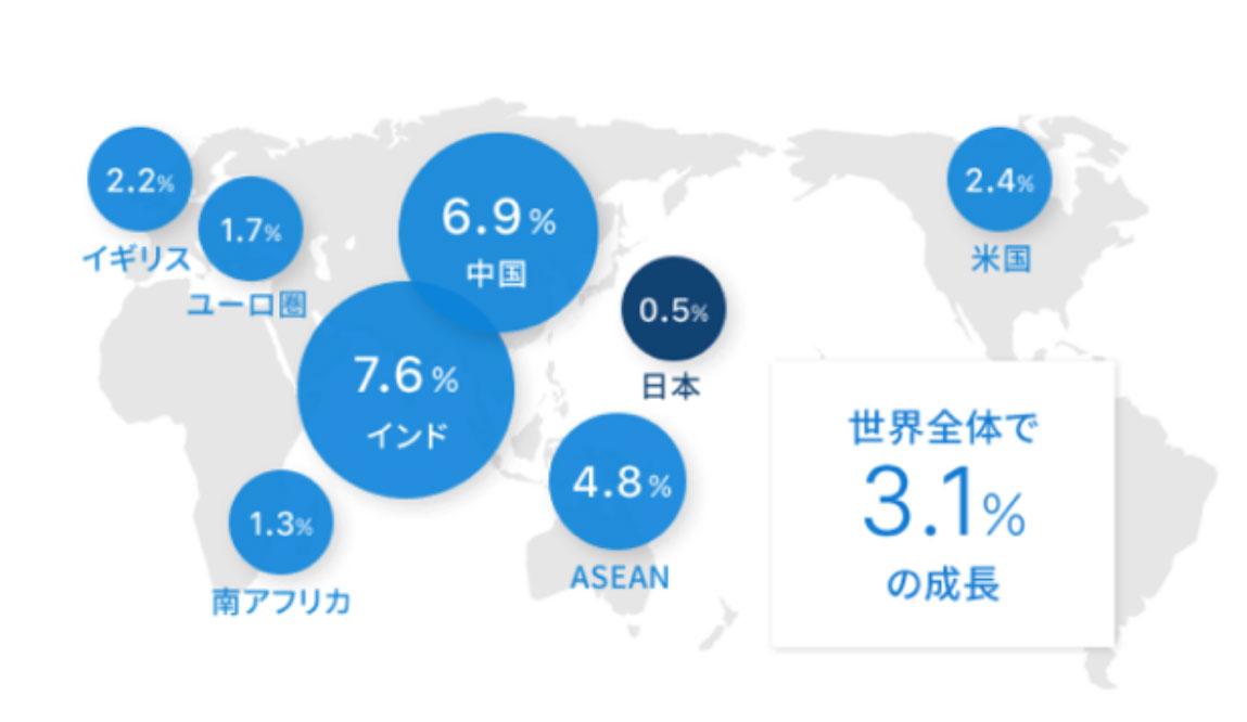 世界主要国・新興国の経済成長率